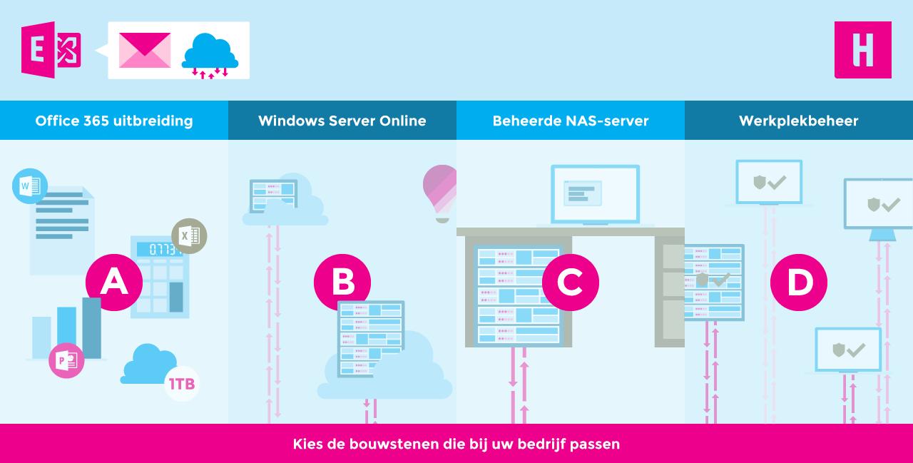 De 4 bouwstenen van Systeembeheer Online: Microsoft 365, Windows Server, NAS-Server en Werkplekbeheer.